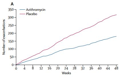 Azithromycin 200mg 5ml suspension 15ml dropper