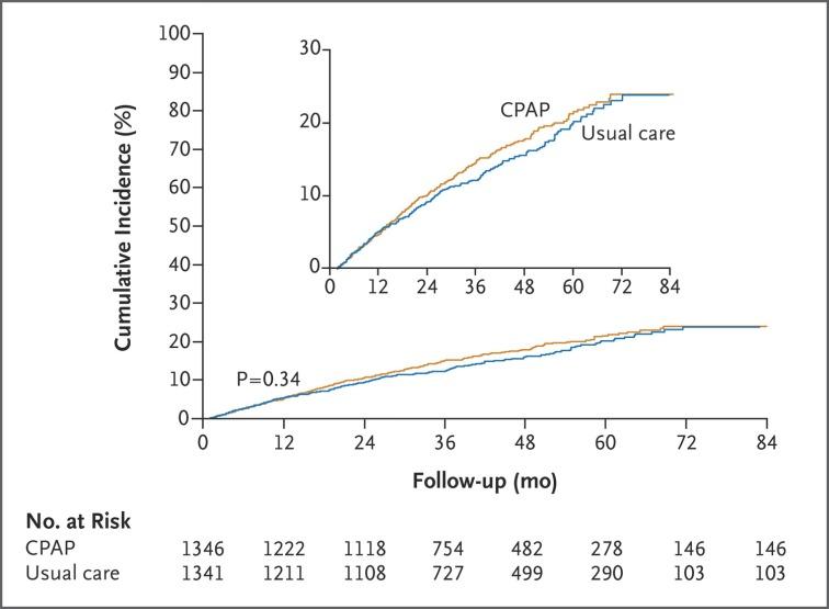 CPAP1